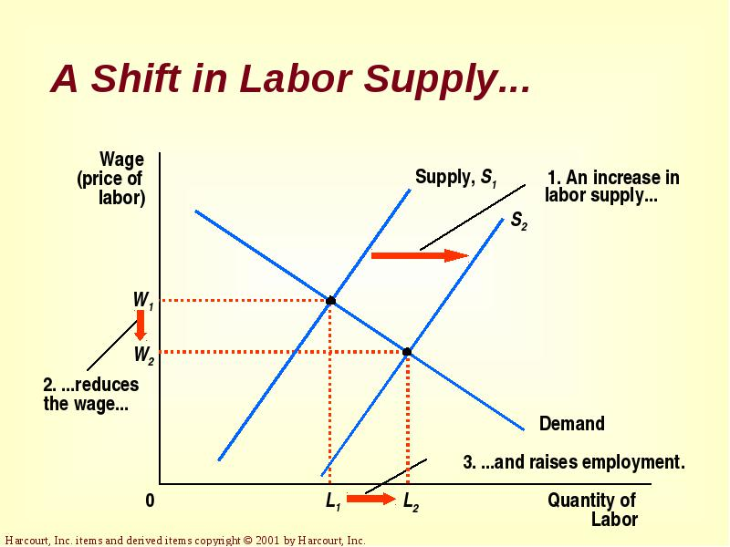 a discussion on labor supply and wages
