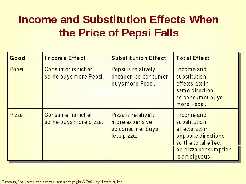 7 3 income and substitution effects Individuals and families, as well as to communities, as discussed in this chapter such costs include traffic congestion, demand for more public infrastructure or services (roads, schools, police, fire protection, etc), environmental effects, displacement of local residents, increased crime, and pathological or problem gambling.
